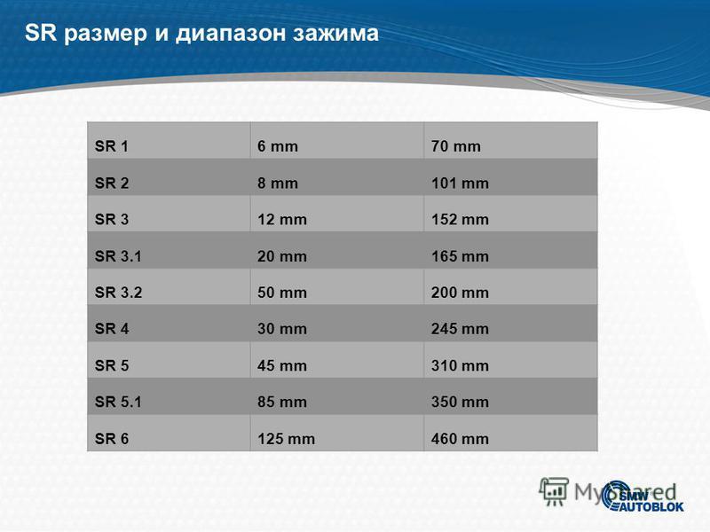 SLU-X размер и диапазон зажима SLU-X 14 mm64 mm SLU-X 28 mm101 mm SLU-X 312 mm152 mm SLU-X 3.120 mm165 mm SLU-X 3.250 mm200 mm SLU-X 430 mm245 mm SLU-X 545 mm310 mm SLU-X 5.185 mm350 mm SLU-X 6125 mm460 mm SLU 7180 mm600 mm