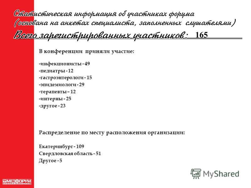 В конференции приняли участие: -инфекционисты - 49 -педиатры - 12 -гастроэнтерологи - 15 -эпидемиологи - 29 -терапевты – 12 -интерны - 25 -другое - 23 Распределение по месту расположения организации: Екатеринбург - 109 Свердловская область - 51 Друго