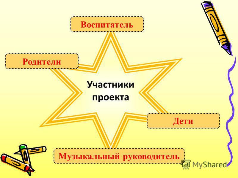 Участники проекта Родители Воспитатель Дети Музыкальный руководитель