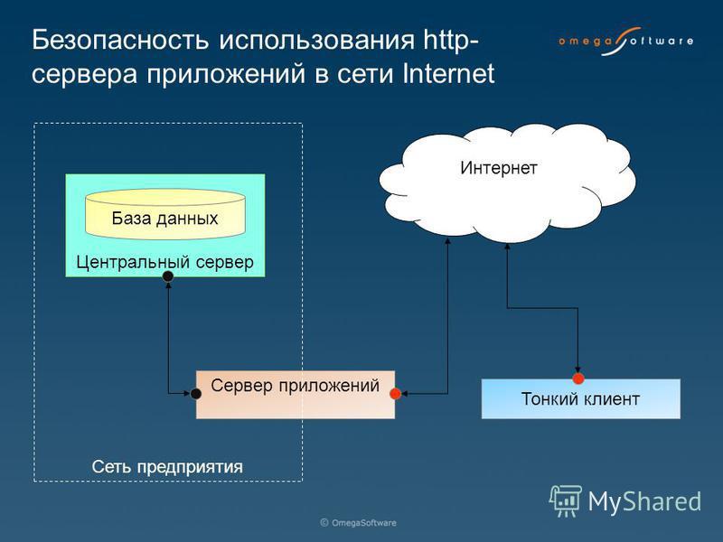Сервер приложений Тонкий клиент Центральный сервер База данных Сеть предприятия Интернет Безопасность использования http- сервера приложений в сети Internet
