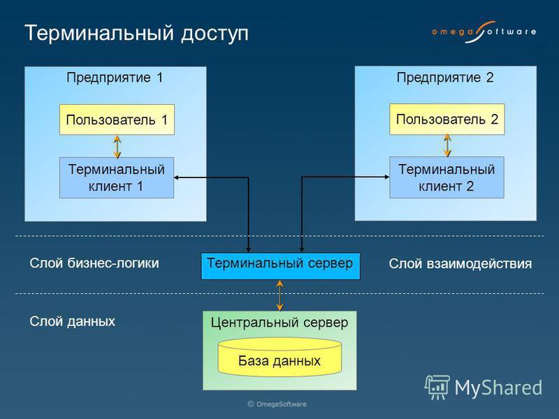 Предприятие 2 Центральный сервер База данных Предприятие 1 Терминальный клиент 1 Пользователь 1 Терминальный сервер Терминальный клиент 2 Пользователь 2 Слой бизнес-логики Слой взаимодействия Слой данных Терминальный доступ