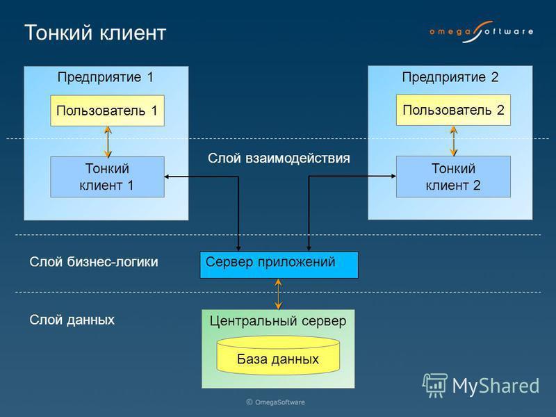 Предприятие 2 Центральный сервер База данных Предприятие 1 Тонкий клиент 1 Пользователь 1 Сервер приложений Тонкий клиент 2 Пользователь 2 Слой бизнес-логики Слой взаимодействия Слой данных Тонкий клиент