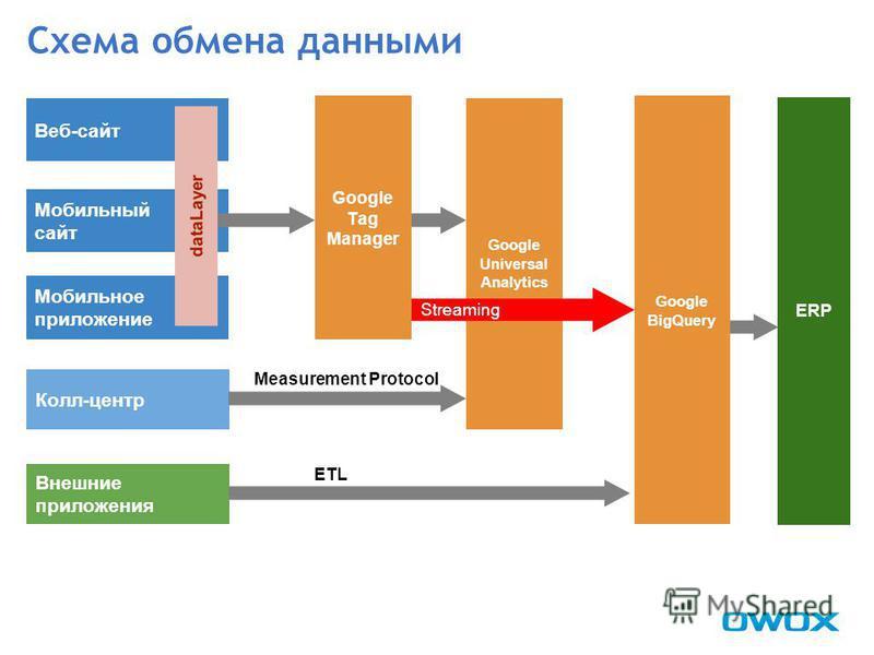 Схема обмена данными Google BigQuery Веб-сайт Мобильный сайт Мобильное приложение Внешние приложения Google Universal Analytics dataLayer Google Tag Manager ERP Streaming ETL Колл-центр Measurement Protocol