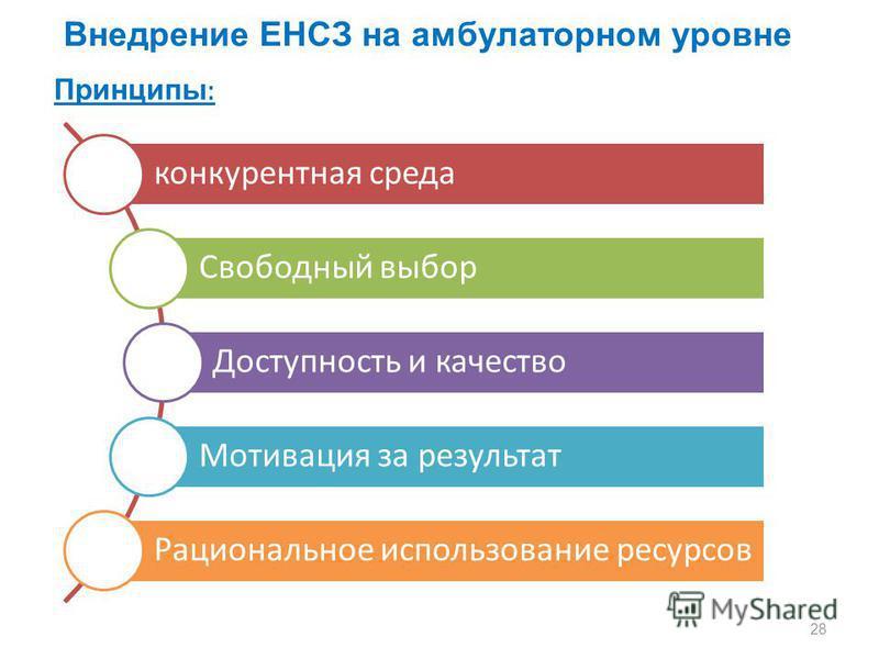 Внедрение ЕНСЗ на амбулаторном уровне Принципы : конкурентная среда Свободный выбор Доступность и качество Мотивация за результат Рациональное использование ресурсов 28