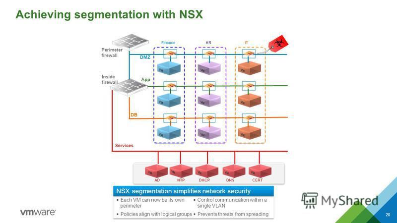 Achieving segmentation with NSX CONFIDENTIAL Each VM can now be its own perimeter Policies align with logical groups Control communication within a single VLAN Prevents threats from spreading Each VM can now be its own perimeter Policies align with l