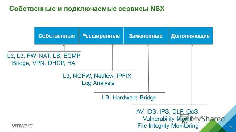 Собственные и подключаемые сервисы NSX 28 AV, IDS, IPS, DLP, QoS, Vulnerability Mgmt, File Integrity Monitoring LB, Hardware Bridge L3, NGFW, Netflow, IPFIX, Log Analysis L2, L3, FW, NAT, LB, ECMP Bridge, VPN, DHCP, HA