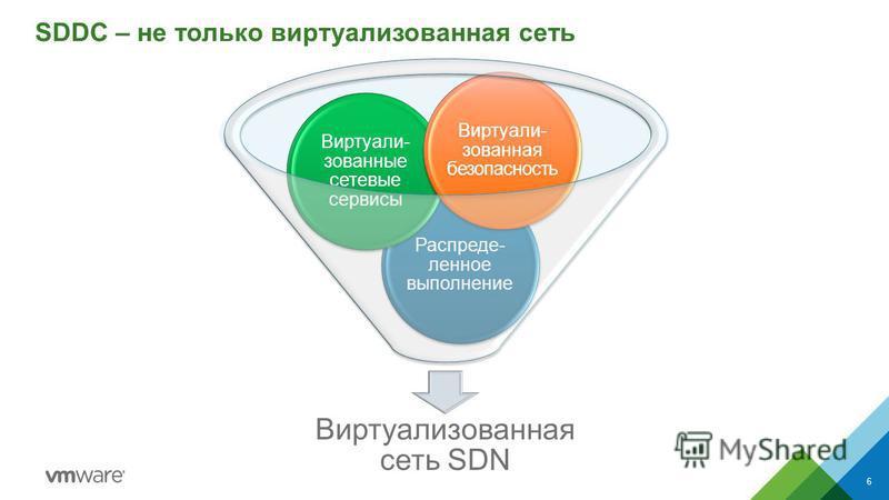SDDC – не только виртуаликованная сеть 6 Виртуаликованная сеть SDN Распреде- ленное выполнение Виртуали- зованные сетевые сервисы Виртуали- кованная безопасность