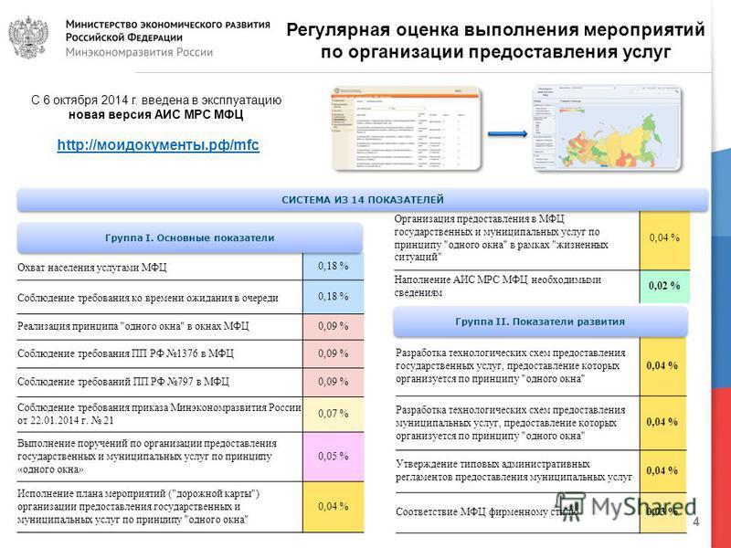 4 Регулярная оценка выполнения мероприятий по организации предоставления услуг Охват населения услугами МФЦ0,18 % Соблюдение требования ко времени ожидания в очереди 0,18 % Реализация принципа