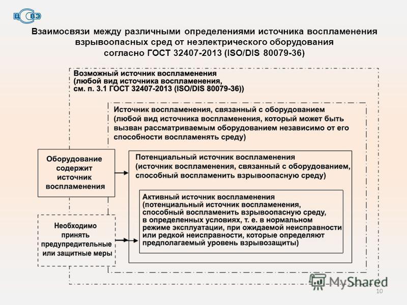 Взаимосвязи между различными определениями источника воспламенения взрывоопасных сред от неэлектрического оборудования согласно ГОСТ 32407-2013 (ISO/DIS 80079-36) 10