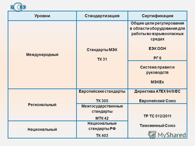 Уровни СтандартизацияСертификация Международный Стандарты МЭК ТК 31 Общие цели регулирования в области оборудования для работы во взрывоопасных средах ЕЭК ООН РГ 6 Система правил и руководств МЭКЕх Региональный Европейские стандарты ТК 305 Директива