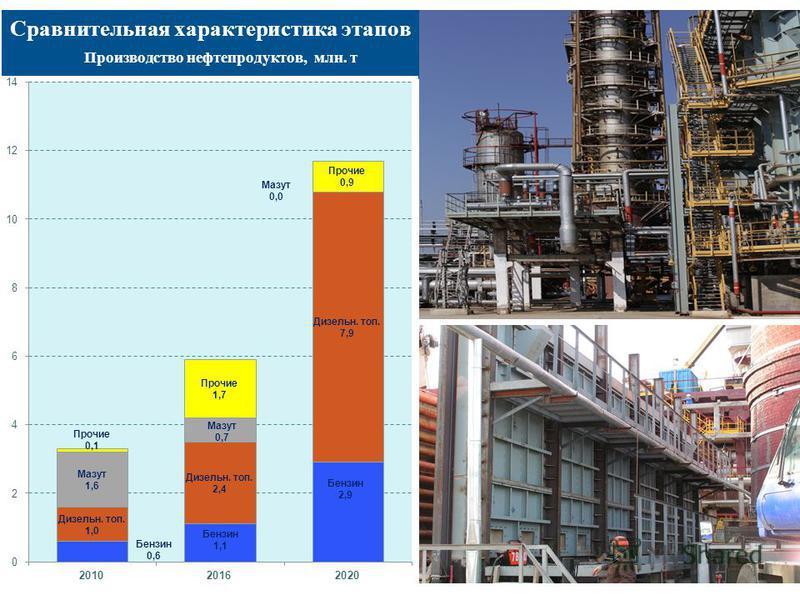 25 Сравнительная характеристика этапов Производство нефтепродуктов, млн. т 25