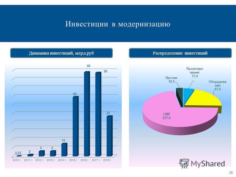 Инвестиции в модернизацию 26 Динамика инвестиций, млрд.руб Распределение инвестиций