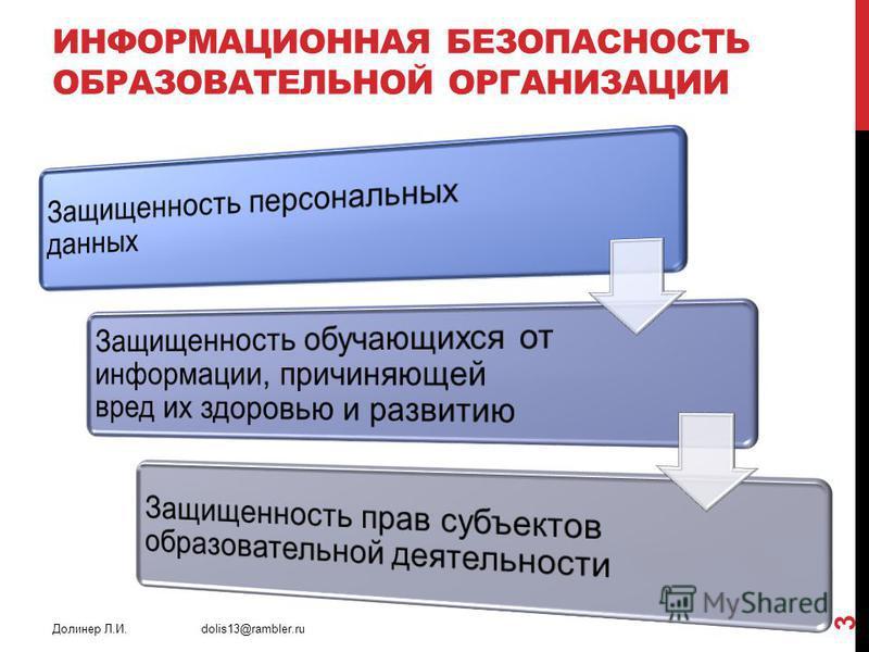 ИНФОРМАЦИОННАЯ БЕЗОПАСНОСТЬ ОБРАЗОВАТЕЛЬНОЙ ОРГАНИЗАЦИИ Долинер Л.И. dolis13@rambler.ru 3