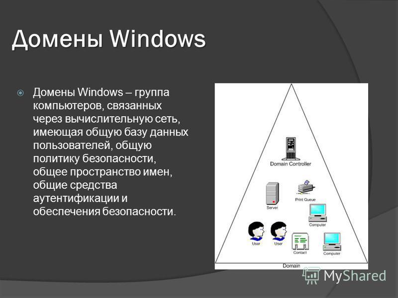 Домены Windows Домены Windows – группа компьютеров, связанных через вычислительную сеть, имеющая общую базу данных пользователей, общую политику безопасности, общее пространство имен, общие средства аутентификации и обеспечения безопасности.