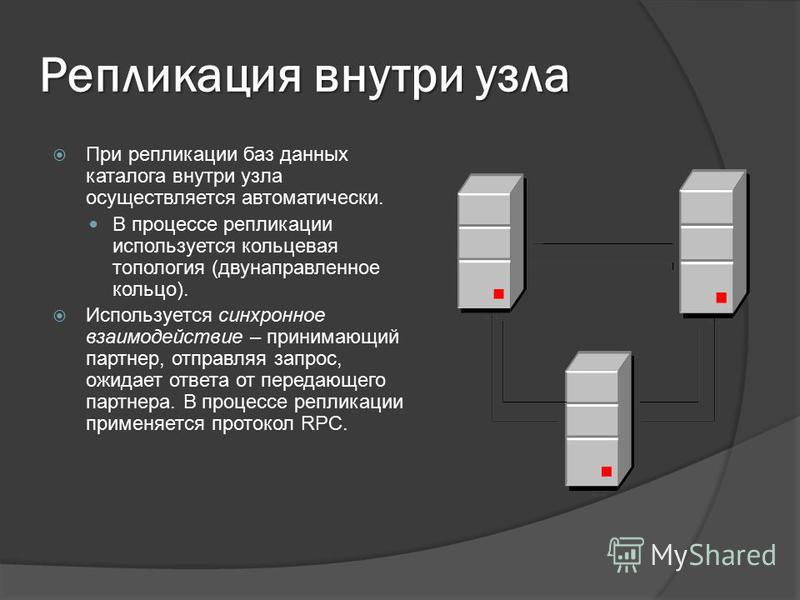 Репликация внутри узла При репликации баз данных каталога внутри узла осуществляется автоматически. В процессе репликации используется кольцевая топология (двунаправленное кольцо). Используется синхронное взаимодействие – принимающий партнер, отправл