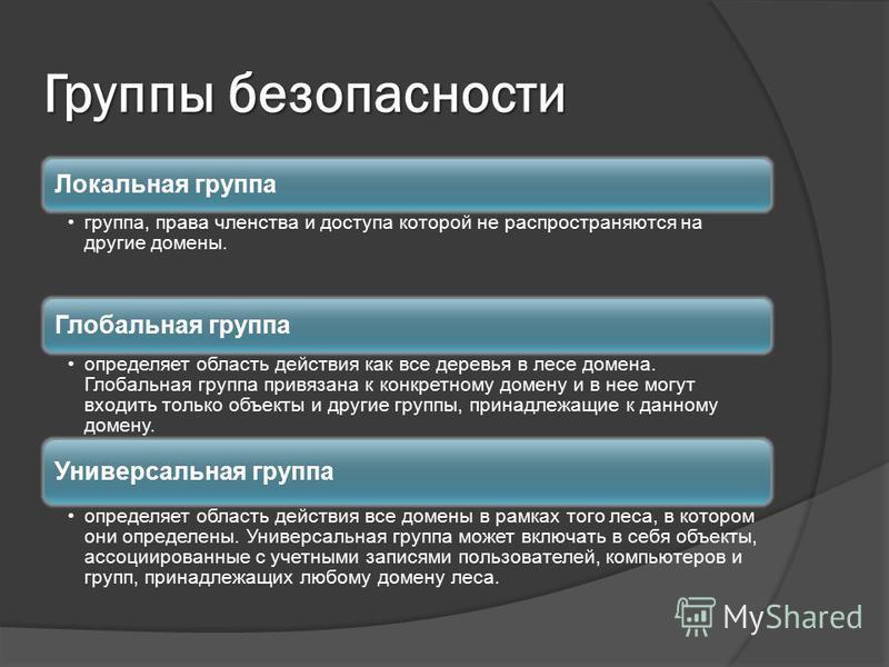 Группы безопасности Локальная группа группа, права членства и доступа которой не распространяются на другие домены. Глобальная группа определяет область действия как все деревья в лесе домена. Глобальная группа привязана к конкретному домену и в нее