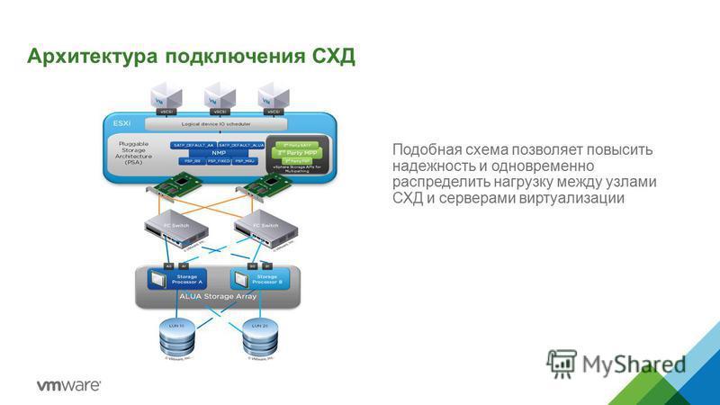 Архитектура подключения СХД Подобная схема позволяет повысить надежность и одновременно распределить нагрузку между узлами СХД и серверами виртуализации