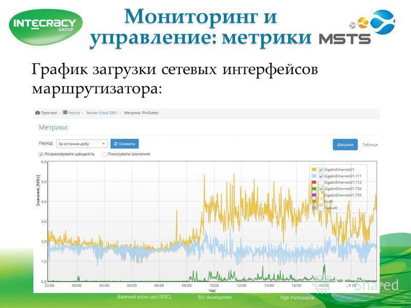 Мониторинг и управление: метрики График загрузки сетевых интерфейсов маршрутизатора: