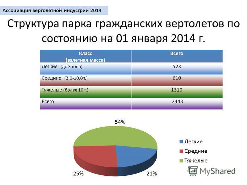 Структура парка гражданских вертолетов по состоянию на 01 января 2014 г. Класс (взлетная масса) Всего Легкие (до 3 тонн) 523 Средние (3,0-10,0 т.) 610 Тяжелые (более 10 т.) 1310 Всего 2443 Ассоциация вертолетной индустрии 2014
