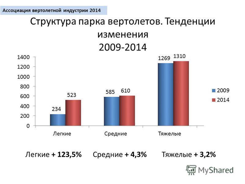 Структура парка вертолетов. Тенденции изменения 2009-2014 Легкие + 123,5% Средние + 4,3% Тяжелые + 3,2%