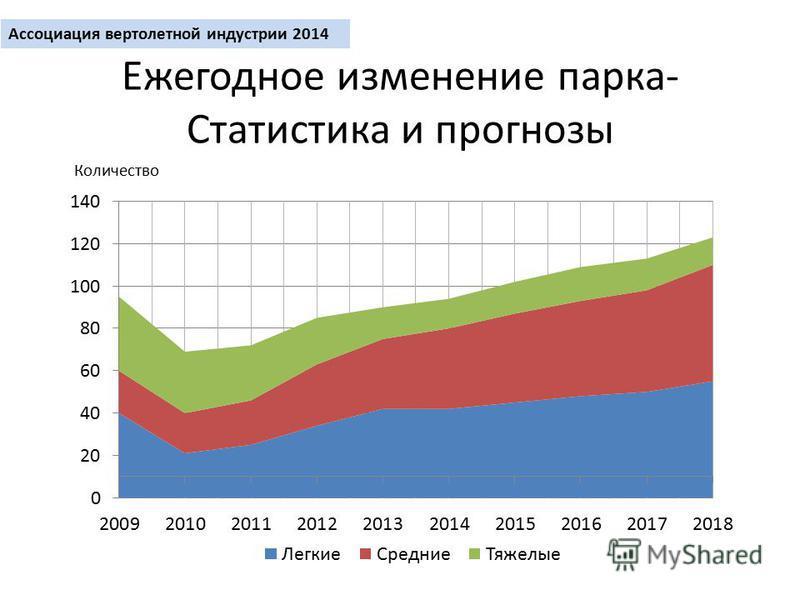 Ежегодное изменение парка- Статистика и прогнозы