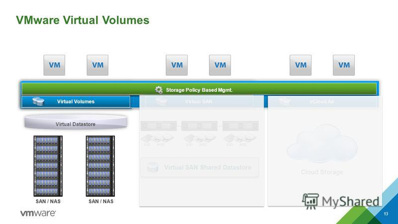 vSphere Storage Policy Based Mgmt. Cloud Storage vCloud Air … HDD SSD Virtual SAN Shared Datastore … HDD SSD HDD SSD Virtual SAN Virtual Volumes Virtual Datastore SAN / NAS VMware Virtual Volumes 13