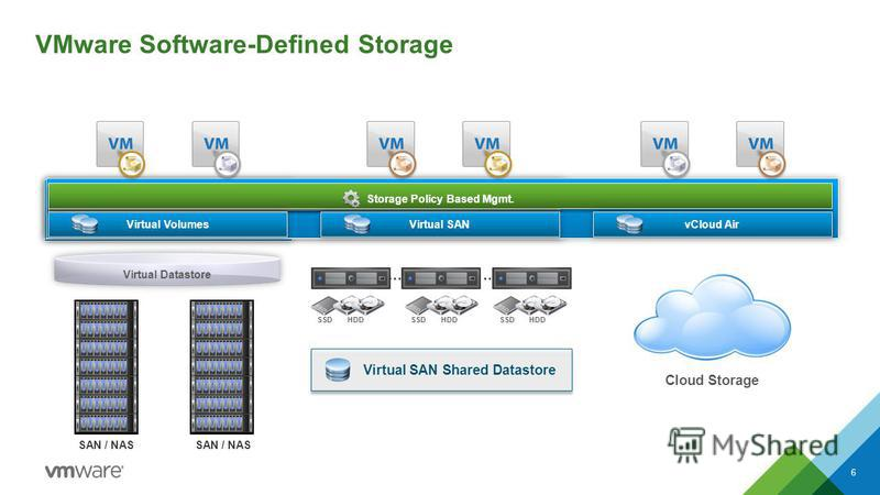 vSphere Storage Policy Based Mgmt. Virtual Volumes Cloud Storage vCloud Air … HDD SSD Virtual SAN Shared Datastore … HDD SSD HDD SSD Virtual SAN Virtual Datastore SAN / NAS VMware Software-Defined Storage 6