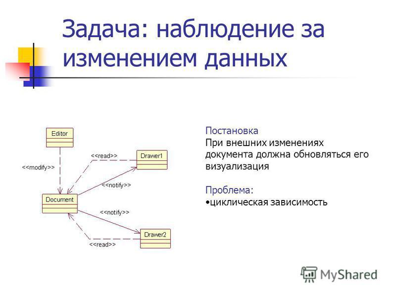 Задача: наблюдение за изменением данных Постановка При внешних изменениях документа должна обновляться его визуализация Проблема: циклическая зависимость