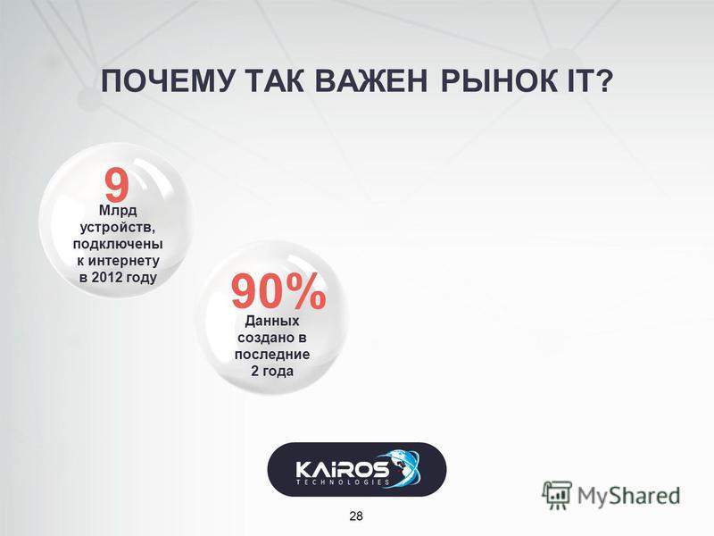 Млрд устройств, подключены к интернету в 2012 году ПОЧЕМУ ТАК ВАЖЕН РЫНОК IT? 28 Данных создано в последние 2 года 90% 9