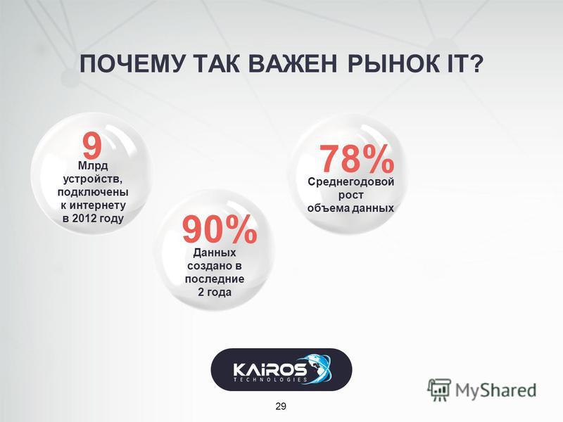 Млрд устройств, подключены к интернету в 2012 году ПОЧЕМУ ТАК ВАЖЕН РЫНОК IT? 29 Данных создано в последние 2 года Среднегодовой рост объема данных 78% 90% 9