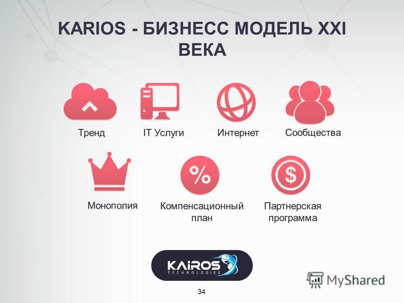 KARIOS - БИЗНЕСС МОДЕЛЬ XXI ВЕКА 34 ТрендIT Услуги Интернет Сообщества Монополия Компенсационный план Партнерская программа