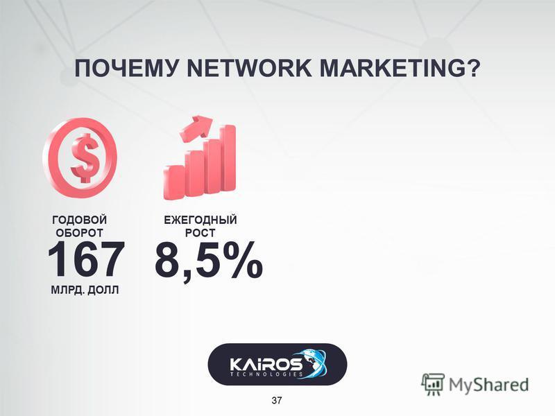 ПОЧЕМУ NETWORK MARKETING? 37 ГОДОВОЙ ОБОРОТ 167 МЛРД. ДОЛЛ ЕЖЕГОДНЫЙ РОСТ 8,5%