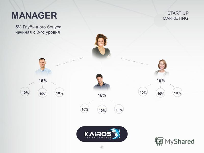 MANAGER 44 5% Глубинного бонуса начиная с 3-го уровня 15% 10% START UP MARKETING
