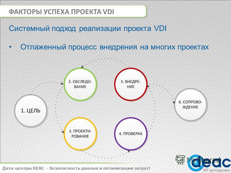 ФАКТОРЫ УСПЕХА ПРОЕКТА VDI Дата-центры DEAC – безопасность данных и оптимизации затрат! Системный подход реализации проекта VDI Отлаженный процесс внедрения на многих проектах