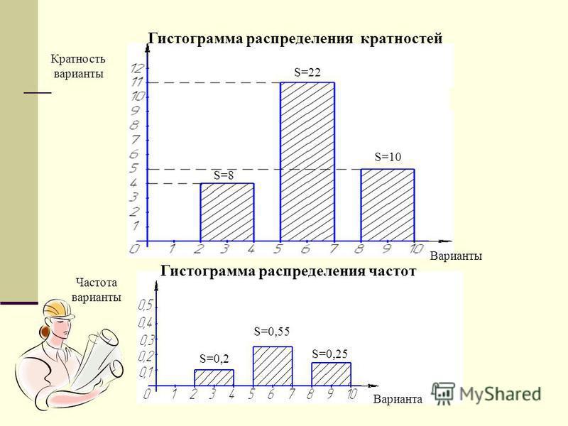 Гистограмма распределения частот Частота варианты Варианта Кратность варианты Варианты Гистограмма распределения кратностей S=0,2 S=0,55 S=0,25 S=8 S=22 S=10