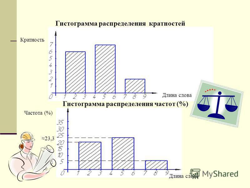 Гистограмма распределения кратностей Гистограмма распределения частот (%) Кратность Длина слова Частота (%) 23,3 6,7
