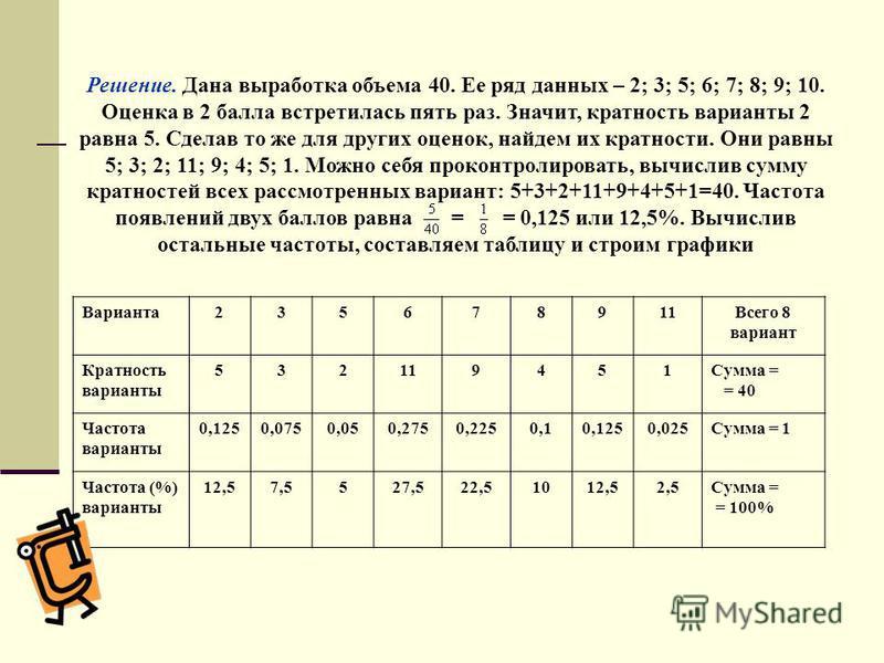 Варианта 235678911Всего 8 вариант Кратность варианты 532119451Сумма = = 40 Частота варианты 0,1250,0750,050,2750,2250,10,1250,025Сумма = 1 Частота (%) варианты 12,57,5527,522,51012,52,5Сумма = = 100% Решение. Дана выработка объема 40. Ее ряд данных –