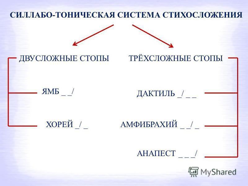 СИЛЛАБО-ТОНИЧЕСКАЯ СИСТЕМА СТИХОСЛОЖЕНИЯ ДВУСЛОЖНЫЕ СТОПЫТРЁХСЛОЖНЫЕ СТОПЫ ЯМБ _ _/ ХОРЕЙ _/ _ ДАКТИЛЬ _/ _ _ АМФИБРАХИЙ _ _/ _ АНАПЕСТ _ _ _/