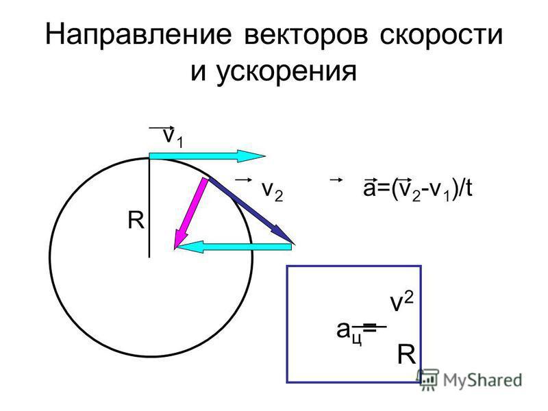 Направление векторов скорости и ускорения v 1 v 2 a=(v 2 -v 1 )/t R v 2 a ц = R