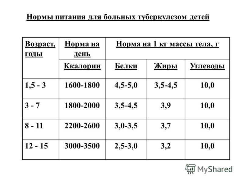 Нормы питания для больных туберкулезом детей Возраст, годы Норма на день Норма на 1 кг массы тела, г Ккалории БелкиЖиры Углеводы 1,5 - 31600-18004,5-5,03,5-4,510,0 3 - 71800-20003,5-4,53,910,0 8 - 112200-26003,0-3,53,710,0 12 - 153000-35002,5-3,03,21