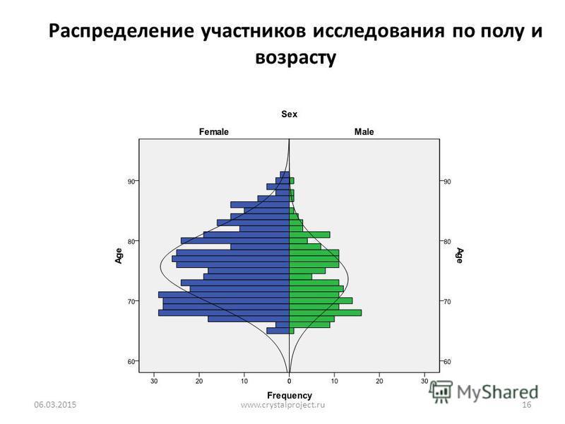 Распределение участников исследования по полу и возрасту 06.03.201516www.crystalproject.ru