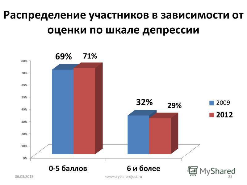 Распределение участников в зависимости от оценки по шкале депрессии 06.03.2015www.crystalproject.ru25
