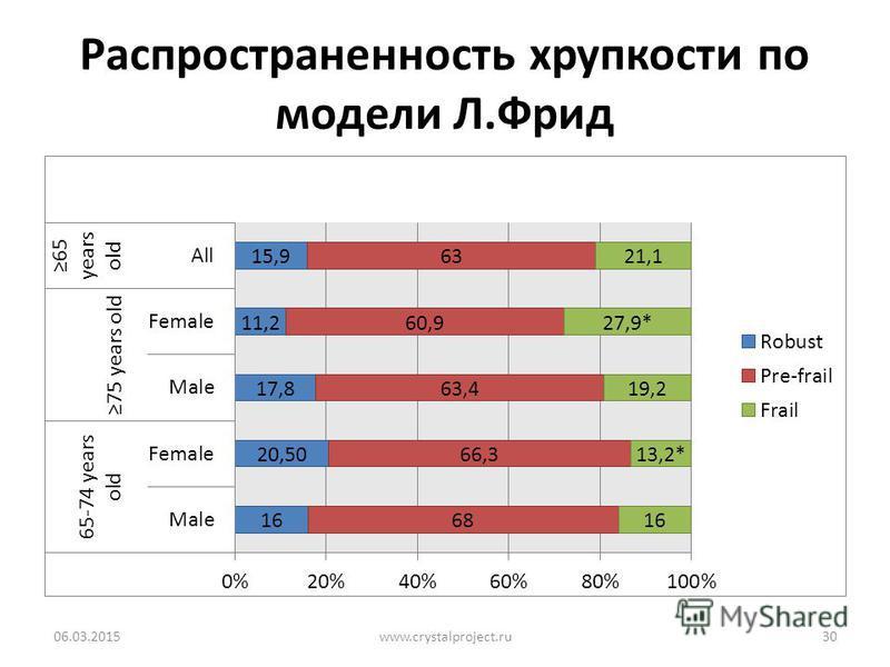 Распространенность хрупкости по модели Л.Фрид 06.03.2015www.crystalproject.ru30