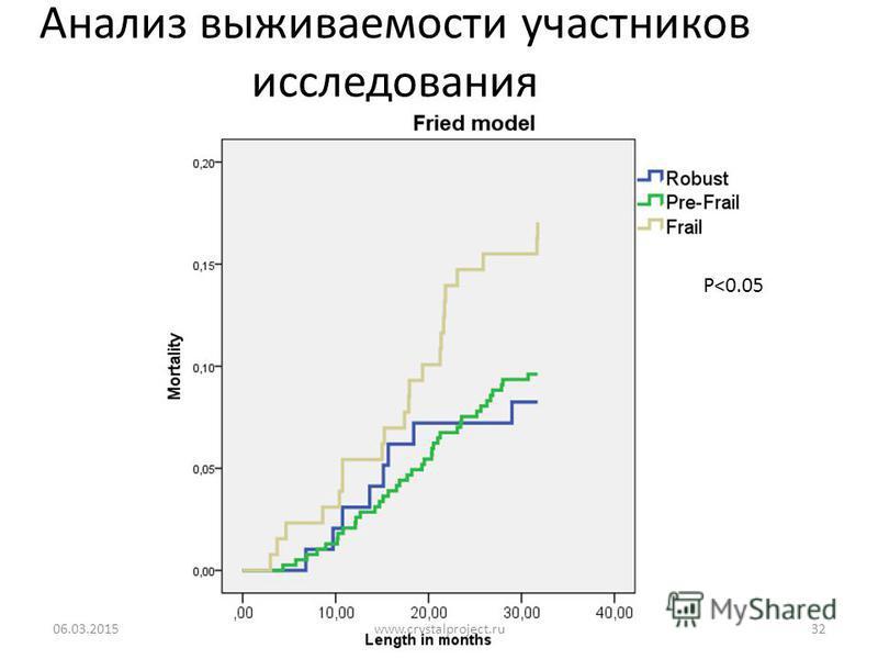 Анализ выживаемости участников исследования 06.03.201532 P