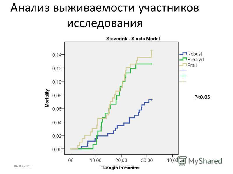 Анализ выживаемости участников исследования 06.03.201536 P