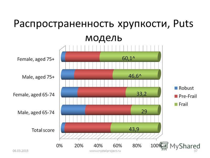 Распространенность хрупкости, Puts модель 06.03.201537www.crystalproject.ru