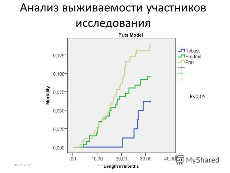 Анализ выживаемости участников исследования 06.03.201539 P