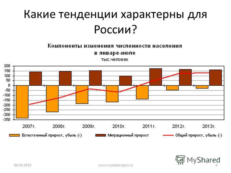 Какие тенденции характерны для России? 06.03.20154www.crystalproject.ru