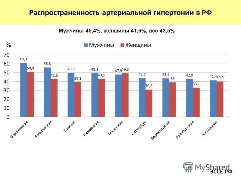 Распространенность артериальной гипертонии в РФ % Мужчины 45,4%, женщины 41,6%, все 43,5% ЭССЕ-РФ