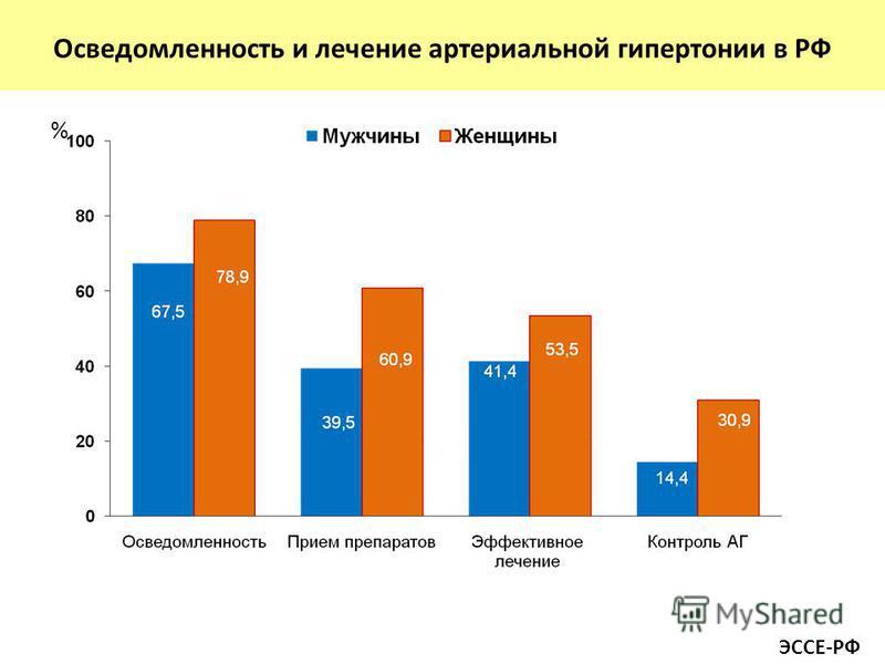 Осведомленность и лечение артериальной гипертонии в РФ % ЭССЕ-РФ